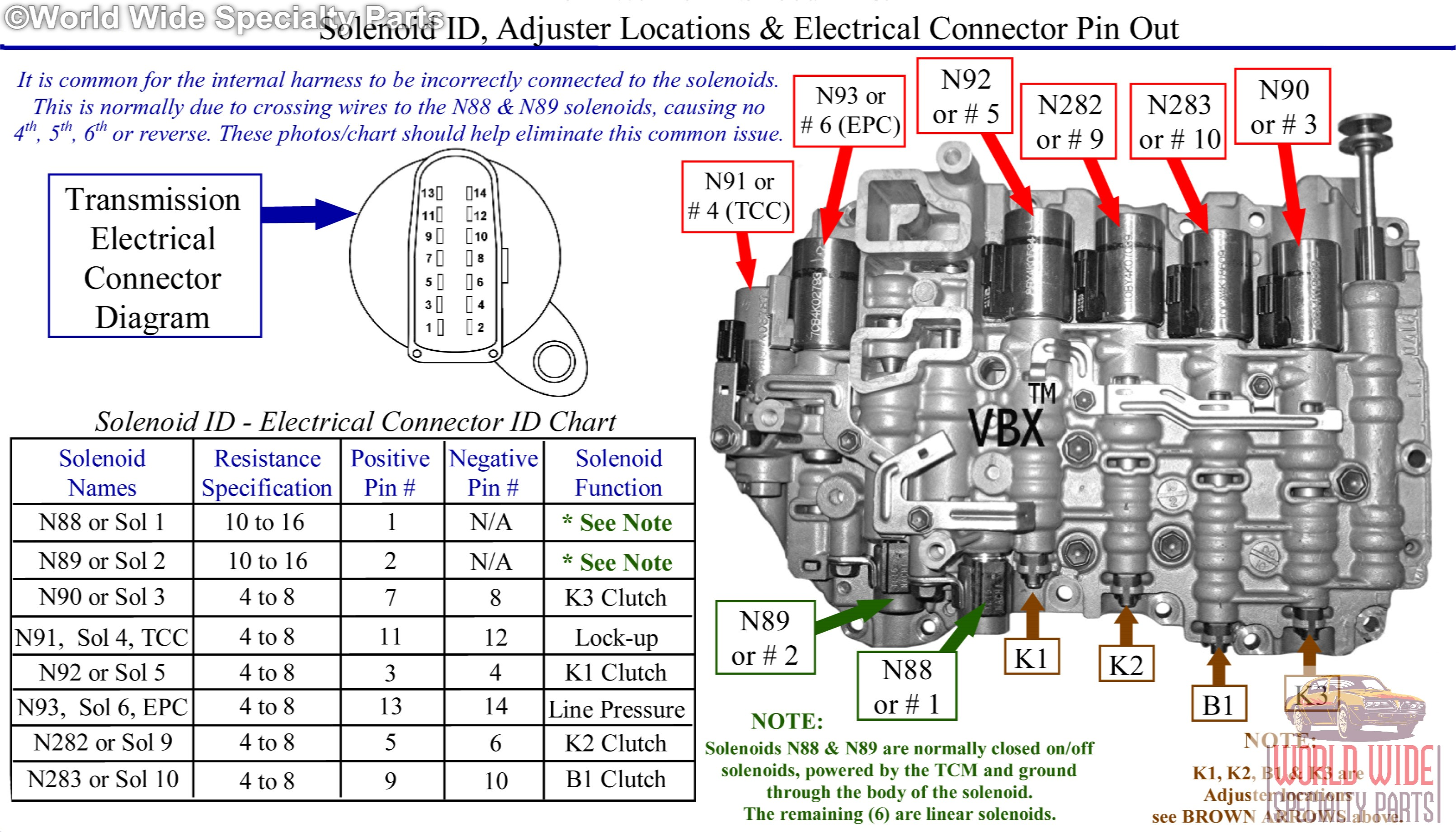 160074 Code P2725 Pressure Control Solenoid E also 425739 Transmission Problem further Dodge Caravan 1998 Dodge Caravan Reverse Lights Not Working moreover Remanufactured valve bodies further Blog Entry 10. on transmission pressure control solenoid location