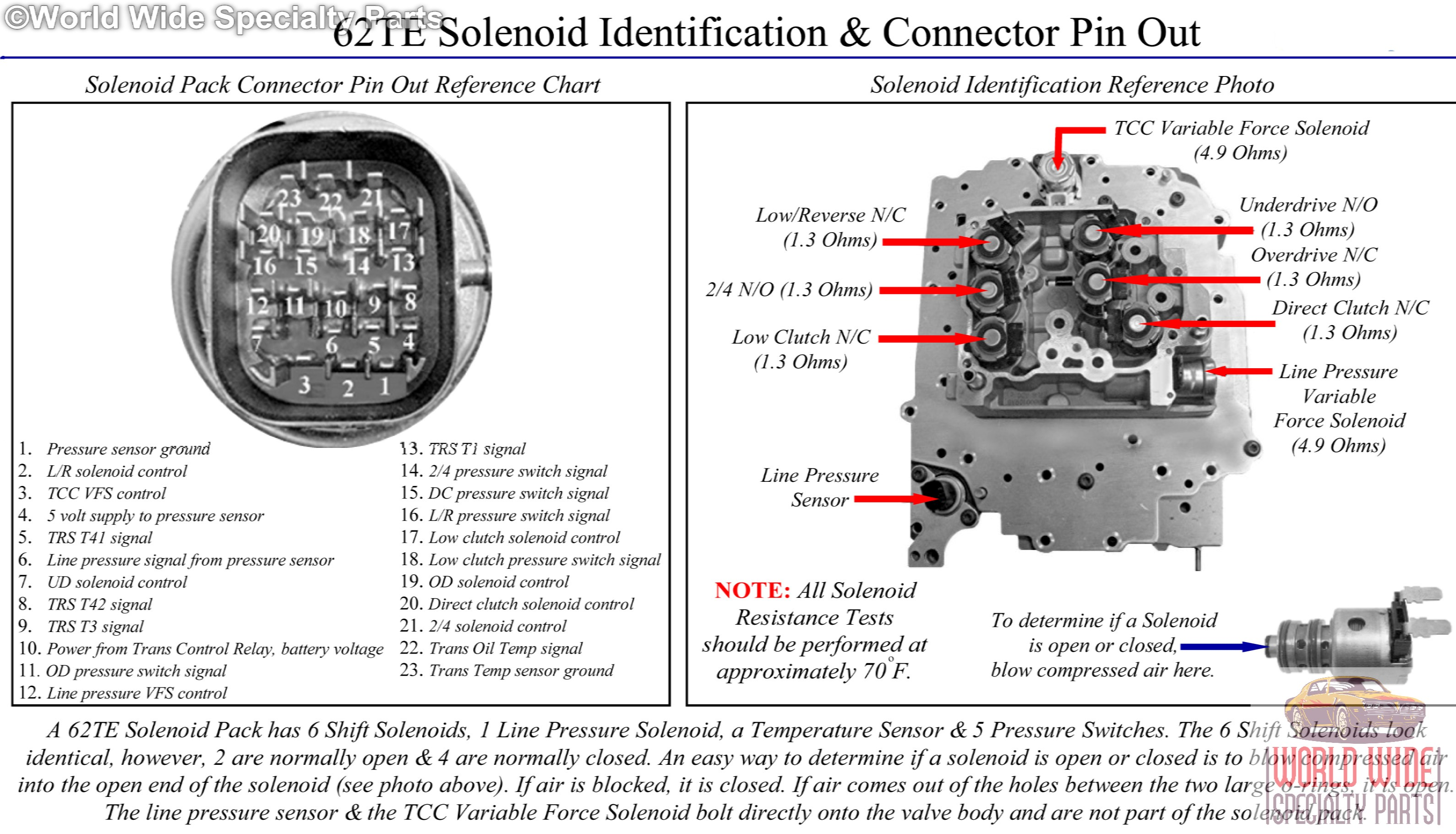 62TE Solenoid ID Connector Pin Out chrysler, vw 62te valve body with new solenoid pack 2007 up 62te wiring diagram at edmiracle.co