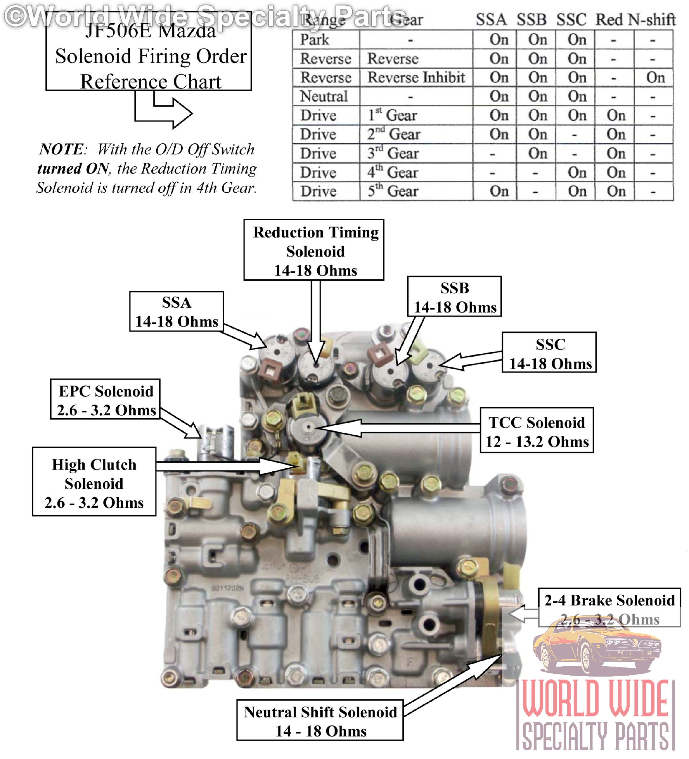 In the photo above you can see the identities and locations of the JF506E  Solenoids, as well as a Firing Order Reference Chart.